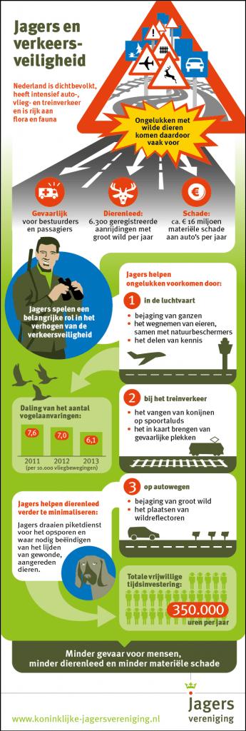 Veiligheid voor dier en jager